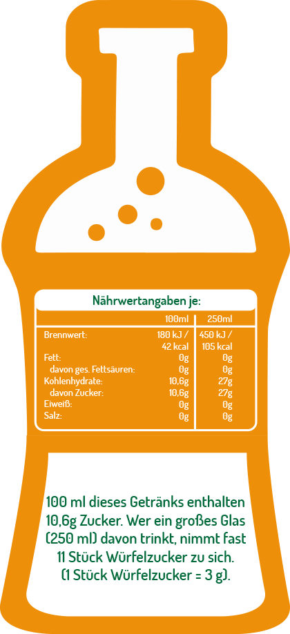Illustration Zuckergehalt Cola
